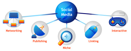5 Spheres of Social Media by the Stratius Group